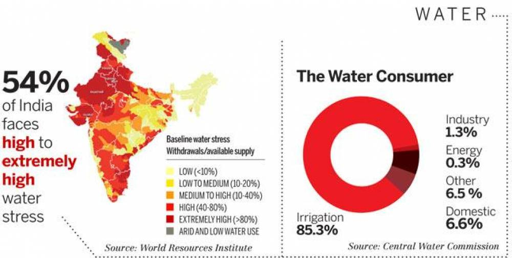 Water Crisis in India – A Man made Disaster